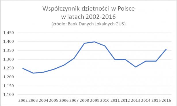 https://nowakonfederacja.pl/wp-content/uploads/2018/01/Dzietno%C5%9B%C4%87-615x368.png